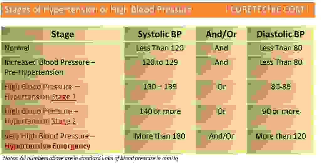 High BP Stages, Hypertension Stages Chart, Types of High BP